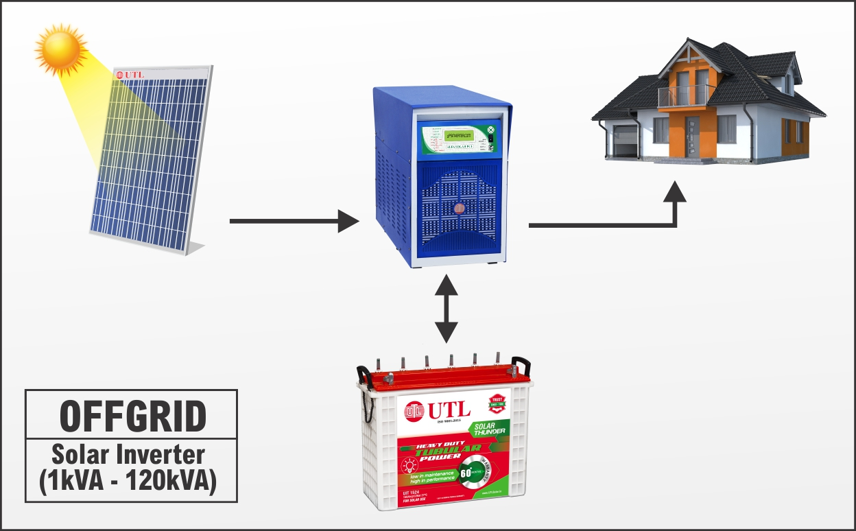 Off-Grid Solar System Working Diagram