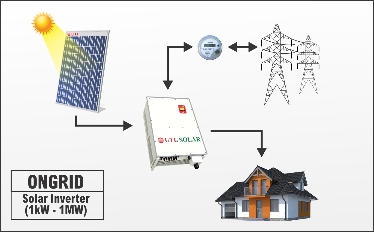 Utl On Grid Solar System Price With Complete Details Utl Solar